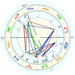 Catholic celibate 6425 - natal chart (Placidus)