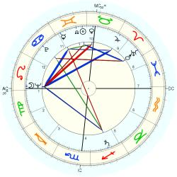 Mary Wells Lawrence - natal chart (Placidus)