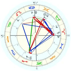 Infant Mortality 6447 - natal chart (Placidus)