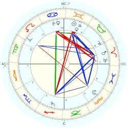 Mary Alice Parker - natal chart (Placidus)