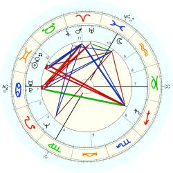 Infant Mortality 6452 - natal chart (Placidus)