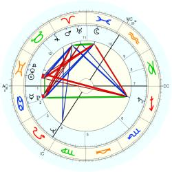 Infant Mortality 6453 - natal chart (Placidus)