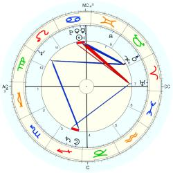Infant Mortality 6459 - natal chart (Placidus)