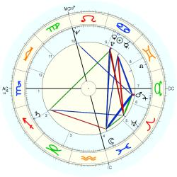 Business Executive 6460 - natal chart (Placidus)