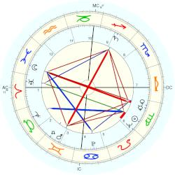 James Coburn - natal chart (Placidus)