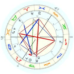 Infant Mortality 6481 - natal chart (Placidus)