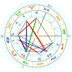 Medical: Cancer 6505 - natal chart (Placidus)