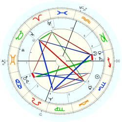 Infant Mortality 6514 - natal chart (Placidus)