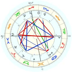 Child Abuse Victim 6518 - natal chart (Placidus)