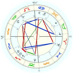 Educator 6525 - natal chart (Placidus)