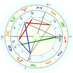 Depressed 6531 - natal chart (Placidus)