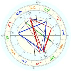 Irish McCalla - natal chart (Placidus)