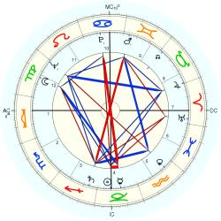 Business Owner 6540 - natal chart (Placidus)