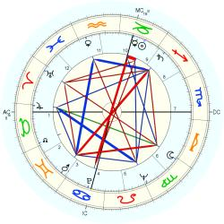 Eating Disorder 6541 - natal chart (Placidus)