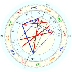 Terry Moore - natal chart (Placidus)