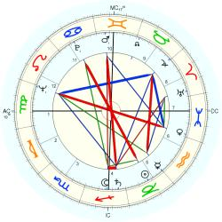 Infant Mortality 6544 - natal chart (Placidus)
