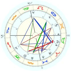 Catholic celibate 6551 - natal chart (Placidus)