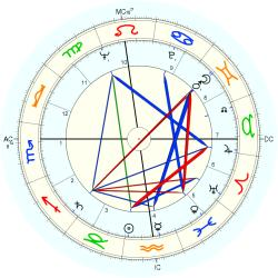 Infant Mortality 6552 - natal chart (Placidus)