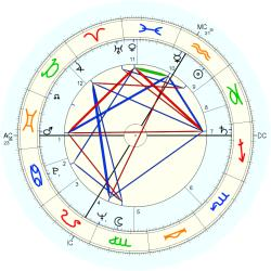 Clerical 6555 - natal chart (Placidus)