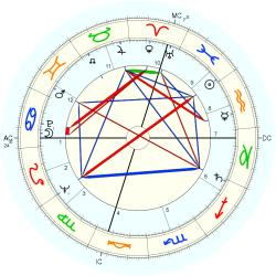 Infant Mortality 6566 - natal chart (Placidus)