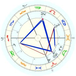 Catholic celibate 6585 - natal chart (Placidus)
