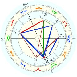 Family Distress 6586 - natal chart (Placidus)