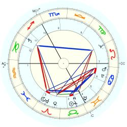 Infant Mortality 6593 - natal chart (Placidus)