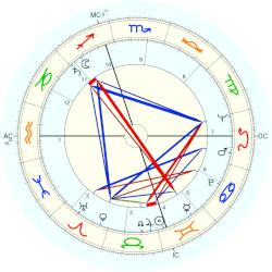 Beverly Sills - natal chart (Placidus)