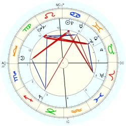 Out of Body 6619 - natal chart (Placidus)