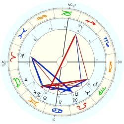Don Murray - natal chart (Placidus)