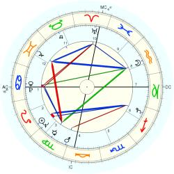 Twins 1929/8/19  No.2 6631 - natal chart (Placidus)