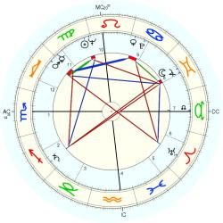 Accountant 6635 - natal chart (Placidus)