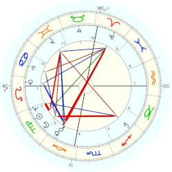 Thomas Eagleton - natal chart (Placidus)