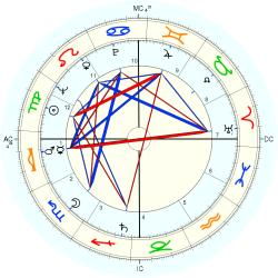 Widow 6638 - natal chart (Placidus)