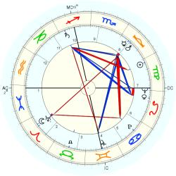 Nervous Breakdown 6645 - natal chart (Placidus)