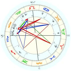 Scott Beckett - natal chart (Placidus)