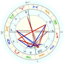 Overweight 6653 - natal chart (Placidus)