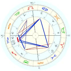Grace Kelly - natal chart (Placidus)