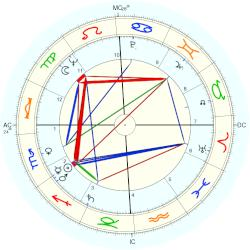 George Moscone - natal chart (Placidus)