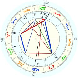 Catholic celibate 6684 - natal chart (Placidus)