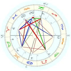 Ruth Rendell - natal chart (Placidus)