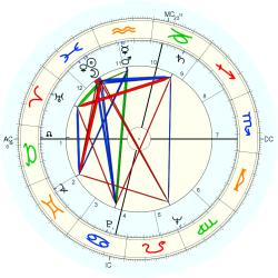 Child Abuse Victim 6706 - natal chart (Placidus)
