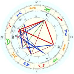 Overweight 6725 - natal chart (Placidus)