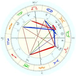 Gary Snyder - natal chart (Placidus)