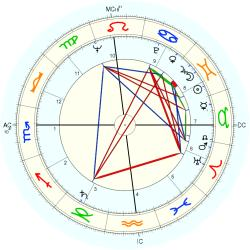 Catholic celibate 6740 - natal chart (Placidus)