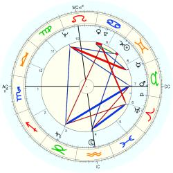 Catholic celibate 6752 - natal chart (Placidus)