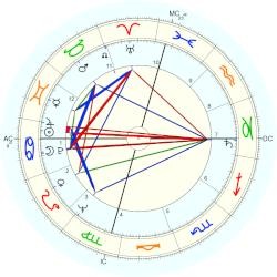 Ross Perot - natal chart (Placidus)
