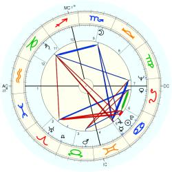 Medical: Cancer 6760 - natal chart (Placidus)