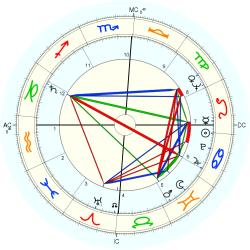 Overweight 6767 - natal chart (Placidus)