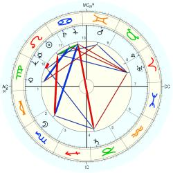 Geoffrey Holder - natal chart (Placidus)